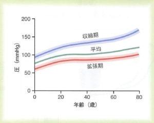 年齢と平均血圧